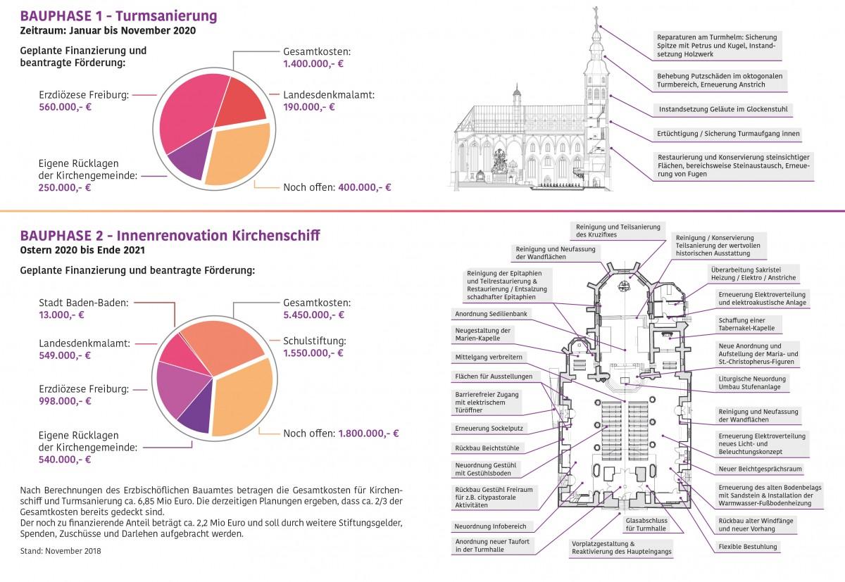 181114_Stiftskirche_Flyer_Bauvorhaben_Einzelseiten-5