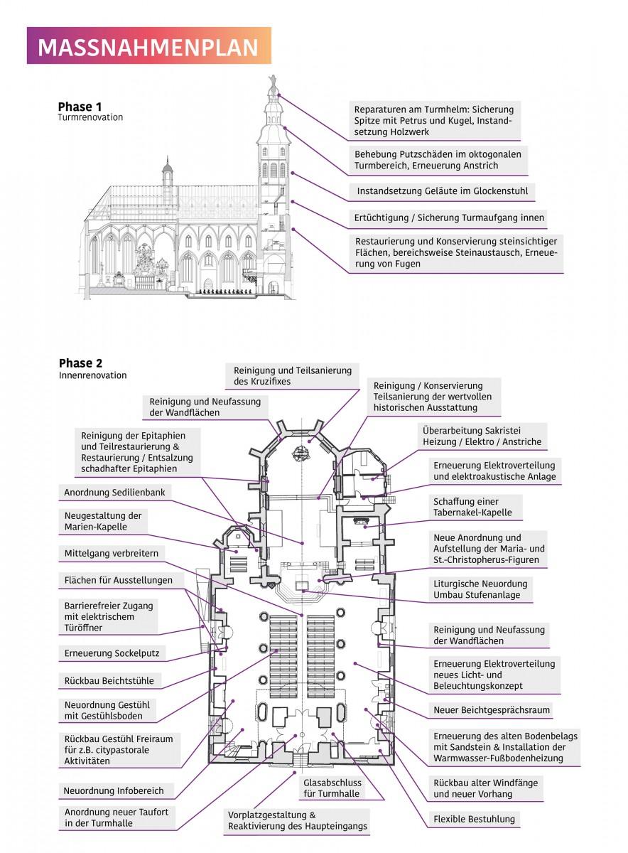 Maßnahmen & Renovationsplan